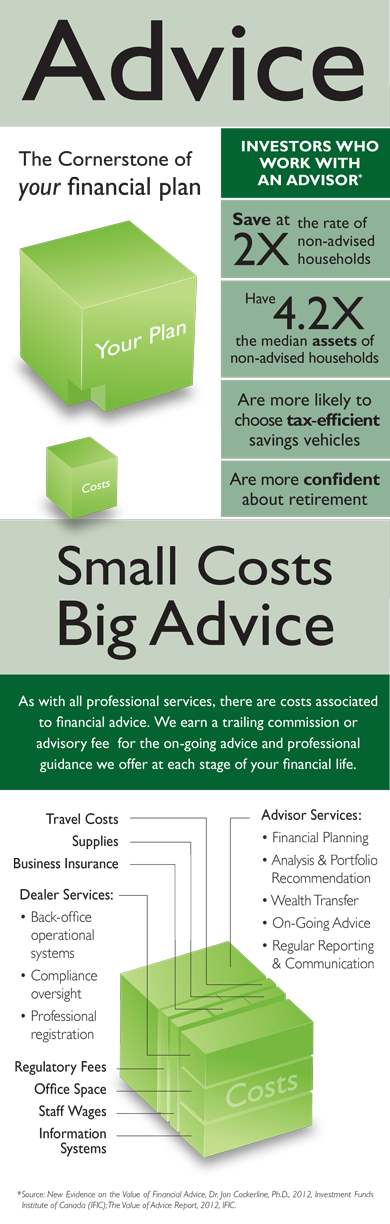 Advice - The Cornerstone of your Financial Plan
